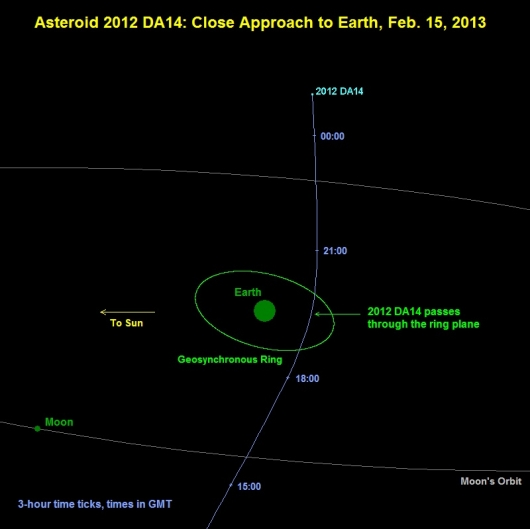 Record Setting Asteroid Flyby - NASA Science