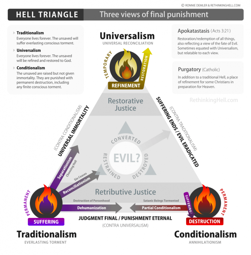 Hell Triangle - Three views of final punishment